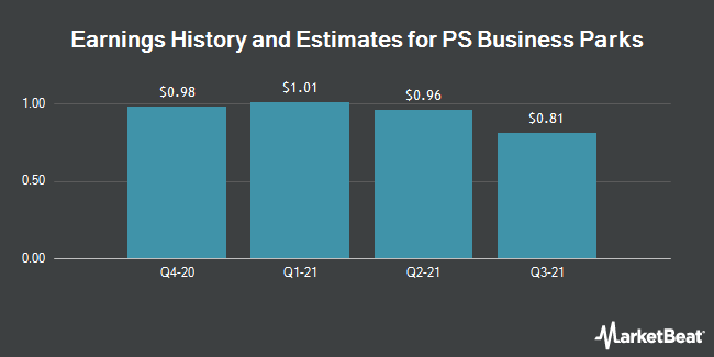 Earnings History and Estimates for PS Business Parks (NYSE:PSB)