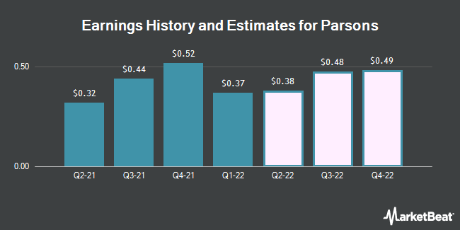 Earnings History and Estimates for Parsons (NYSE:PSN)