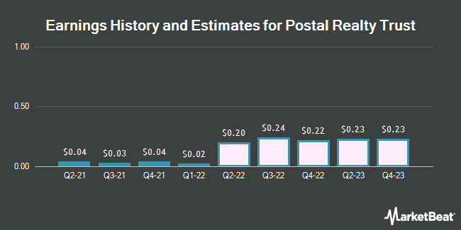 Earnings History and Estimates for Postal Realty Trust (NYSE:PSTL)