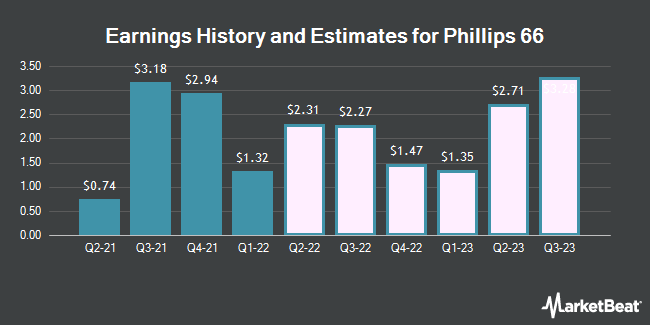 Earnings by Quarter for Phillips 66 (NYSE:PSX)