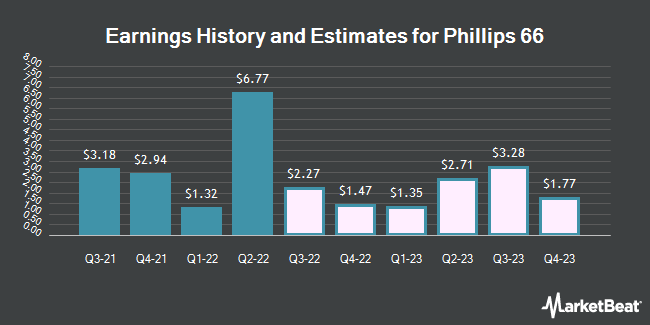 Earnings History and Estimates for Phillips 66 (NYSE:PSX)