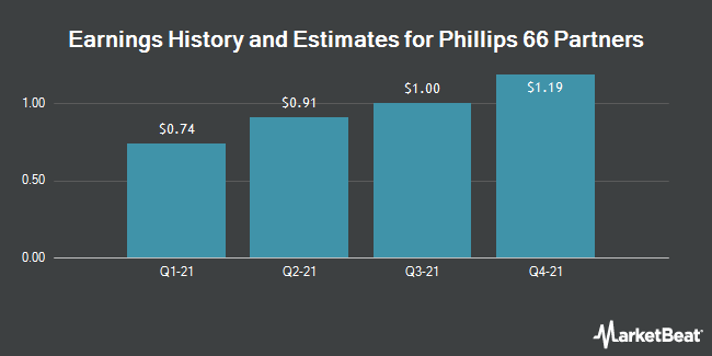 Earnings History and Estimates for Phillips 66 Partners (NYSE:PSXP)