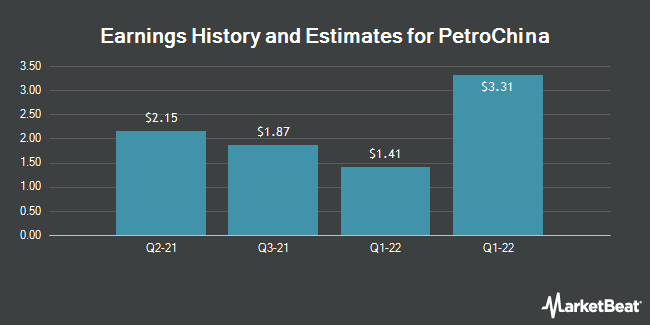 Earnings History and Estimates for PetroChina (NYSE:PTR)