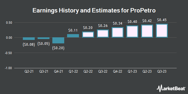 Earnings History and Estimates for ProPetro (NYSE:PUMP)