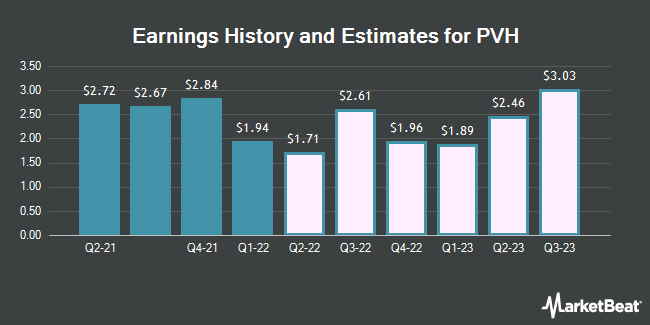Earnings by Quarter for PVH Corp. (NYSE:PVH)