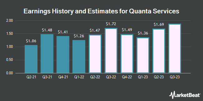 Earnings History and Estimates for Quanta Services (NYSE:PWR)