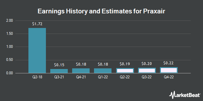 Earnings by Quarter for Praxair (NYSE:PX)