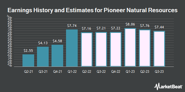 Earnings History and Estimates for Pioneer Natural Resources (NYSE:PXD)