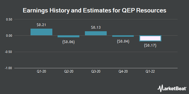 Earnings History and Estimates for QEP Resources (NYSE:QEP)