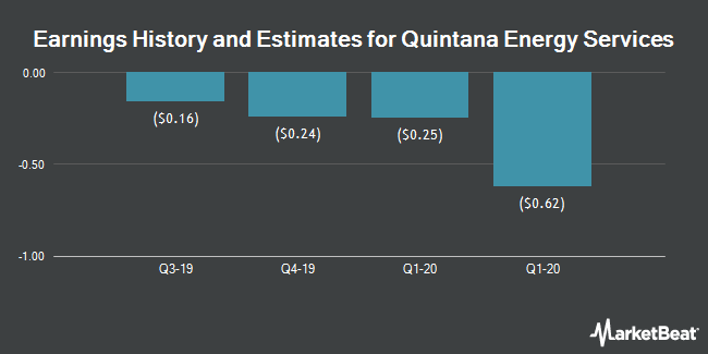Earnings History and Estimates for Quintana Energy Services (NYSE:QES)