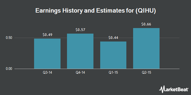 Earnings by Quarter for Qihoo 360 Technology Co Ltd (NYSE:QIHU)