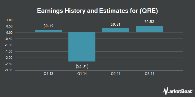 Earnings by Quarter for QR Energy LP (NYSE:QRE)