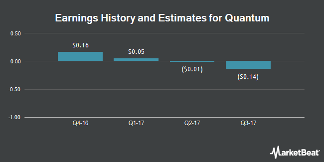 Earnings by Quarter for Quantum Corporation (NYSE:QTM)