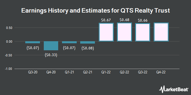 Earnings History and Estimates for QTS Realty Trust (NYSE:QTS)