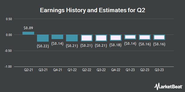 Earnings History and Estimates for Q2 (NYSE:QTWO)