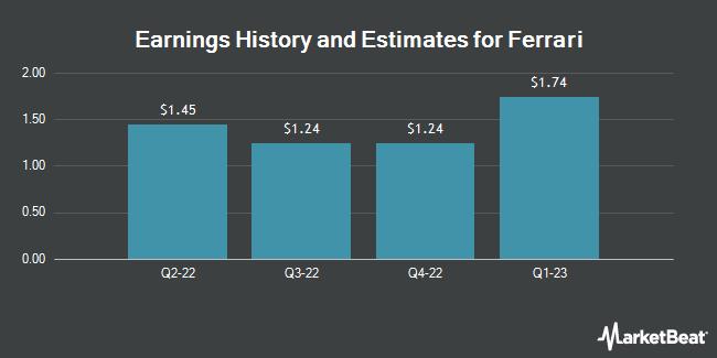 Earnings by Quarter for Ferrari (NYSE:RACE)
