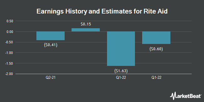 Earnings by Quarter for Rite Aid Corporation (NYSE:RAD)