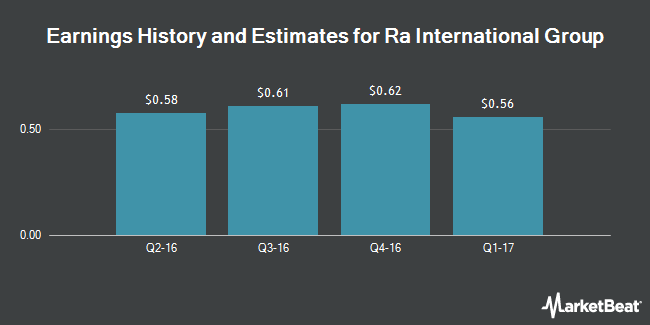 Earnings by Quarter for Reynolds American (NYSE:RAI)