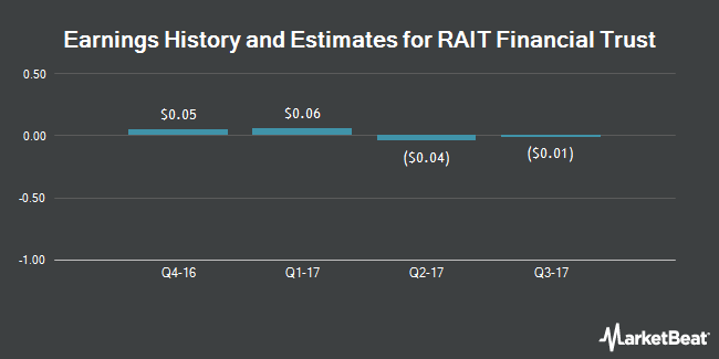 Earnings by Quarter for RAIT Financial Trust (NYSE:RAS)