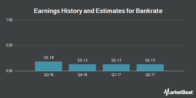 Earnings by Quarter for Bankrate (NYSE:RATE)