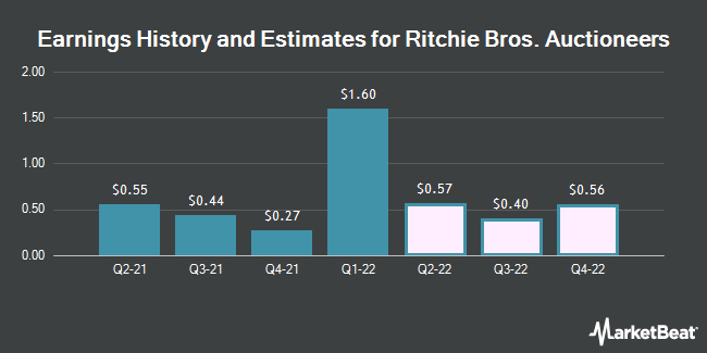 Earnings History and Estimates for Ritchie Bros. Auctioneers (NYSE:RBA)