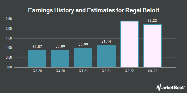 Earnings History and Estimates for Regal Beloit (NYSE:RBC)
