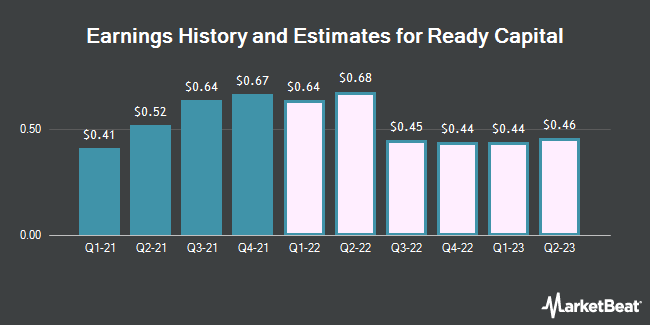 Earnings History and Estimates for Ready Capital (NYSE:RC)