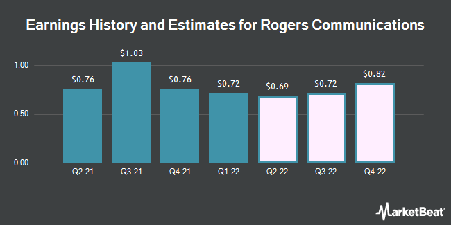 Earnings by Quarter for Rogers Communication (NYSE:RCI)