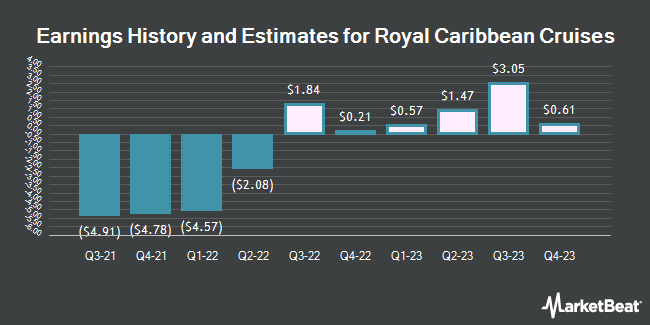 Earnings History and Estimates for Royal Caribbean Cruises (NYSE:RCL)