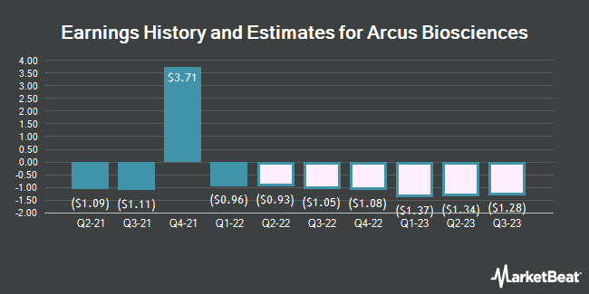Earnings History and Estimates for Arcus Biosciences (NYSE:RCUS)