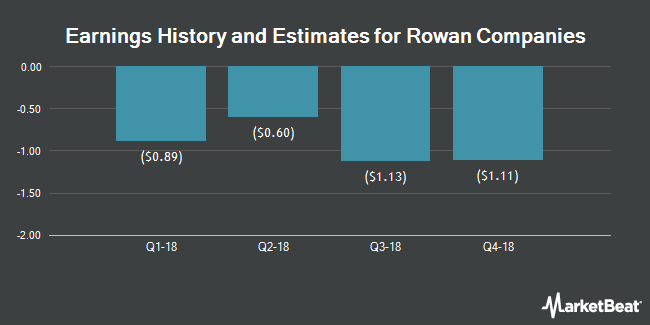 Earnings by Quarter for Rowan Companies PLC (NYSE:RDC)
