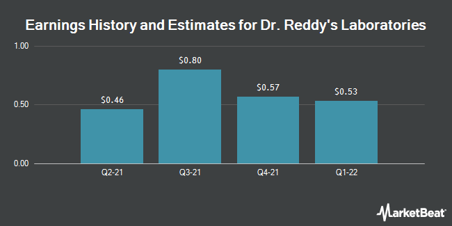 FY2020 Earnings Forecast for Dr Reddy's Laboratories Ltd (NYSE:RDY
