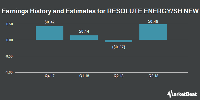 Earnings by Quarter for Resolute Energy Corp (NYSE:REN)