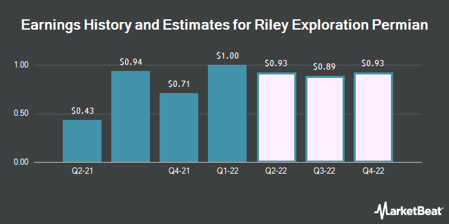 Earnings History and Estimates for Riley Exploration Permian (NYSE:REPX)
