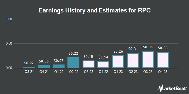 Earnings History and Estimates for RPC (NYSE:RES)