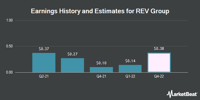 Earnings History and Estimates for REV Group (NYSE:REVG)