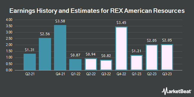 Earnings by Quarter for REX American Resources Corporation (NYSE:REX)