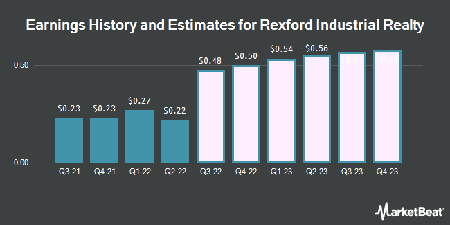 Earnings History and Estimates for Rexford Industrial Realty (NYSE:REXR)