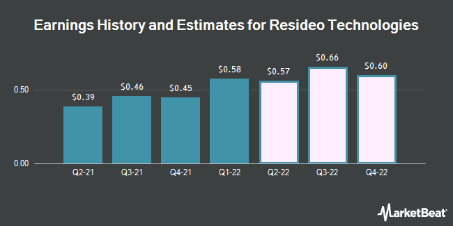 Earnings History and Estimates for Resideo Technologies (NYSE:REZI)