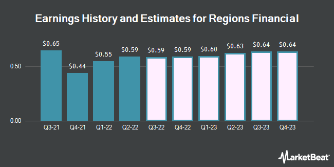 Earnings History and Estimates for Regions Financial (NYSE:RF)