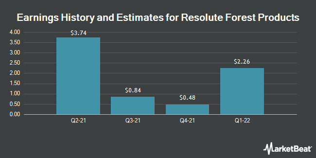 Earnings by Quarter for Resolute Forest Products (NYSE:RFP)