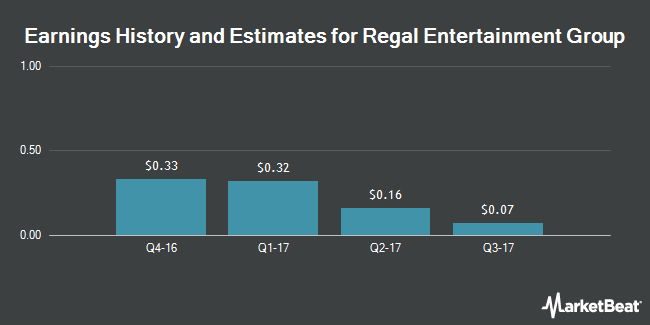 Earnings by Quarter for Regal Entertainment Group (NYSE:RGC)