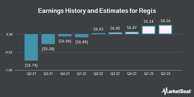Earnings History and Estimates for Regis (NYSE:RGS)