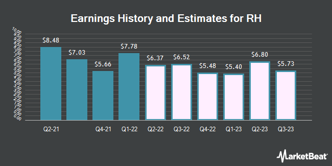 Earnings History and Estimates for Restoration Hardware (NYSE:RH)