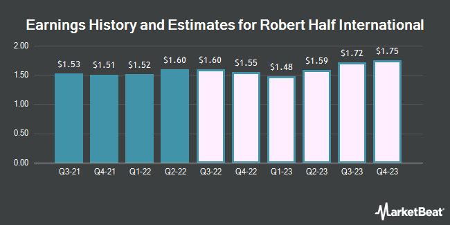 Earnings History and Estimates for Robert Half International (NYSE:RHI)