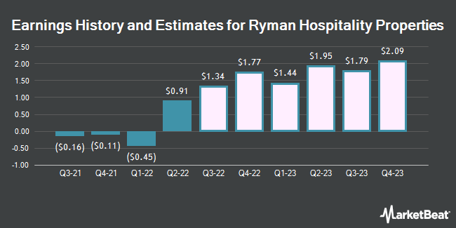 Earnings History and Estimates for Ryman Hospitality Properties (NYSE:RHP)