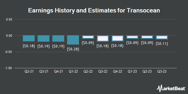 Earnings History and Estimates for Transocean (NYSE:RIG)