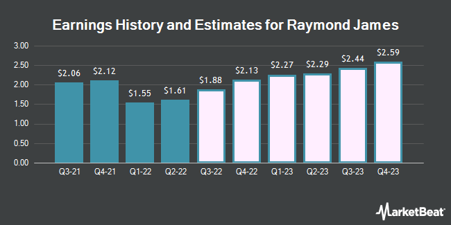 Earnings History and Estimates for Raymond James (NYSE:RJF)