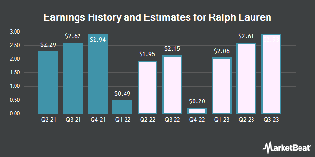 Earnings History and Estimates for Ralph Lauren (NYSE:RL)