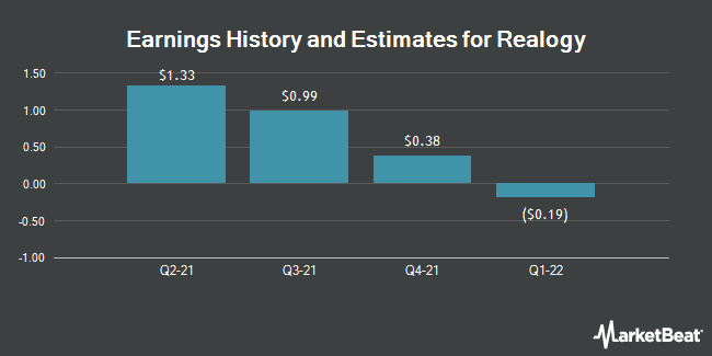 Earnings History and Estimates for Realogy (NYSE:RLGY)